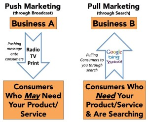 push-vs-pull-marketing