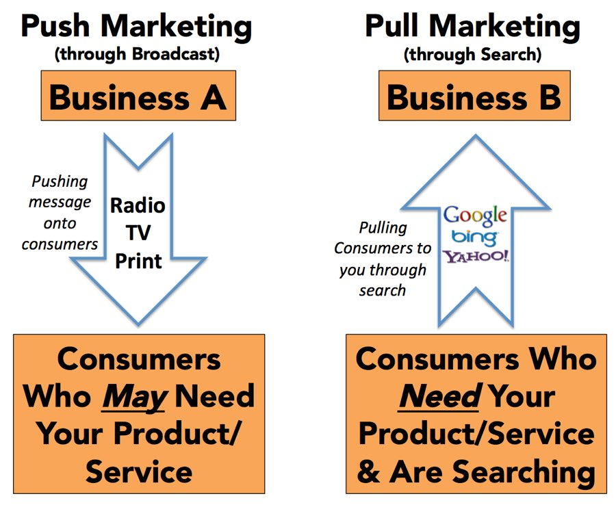 push v pull strategy Push factor a push promotional strategy makes use of a company's sales force and trade promotion activities to create consumer demand for a product: it takes the product to the customer - the customer knows about the product when they buy it.